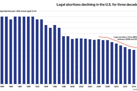 Declining Abortion Rates in a Sexual Revolution